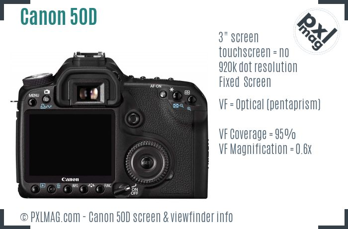 Canon EOS 50D screen and viewfinder