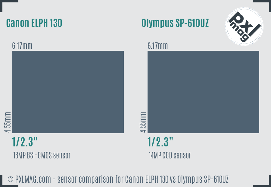 Canon ELPH 130 vs Olympus SP-610UZ sensor size comparison