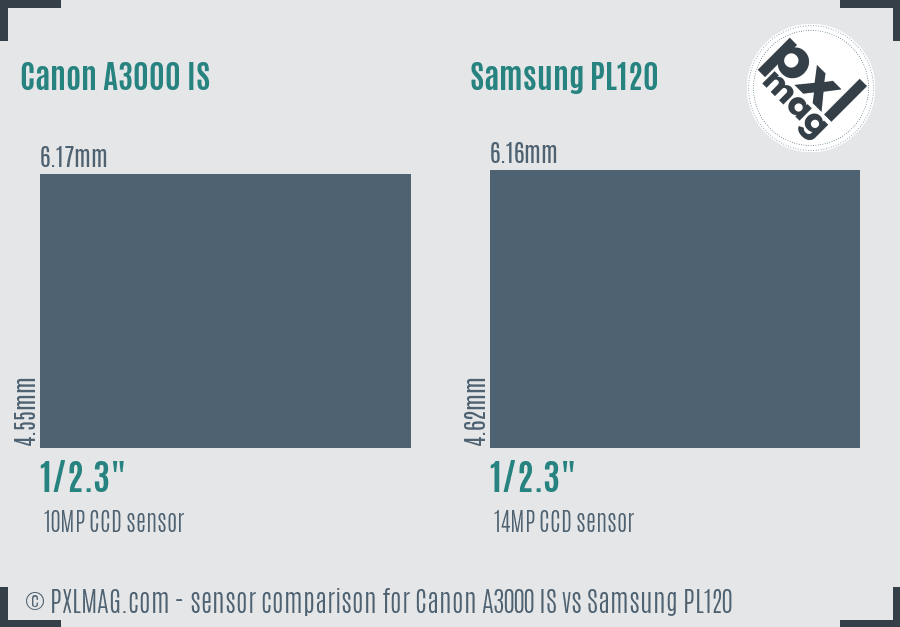 Canon A3000 IS vs Samsung PL120 sensor size comparison