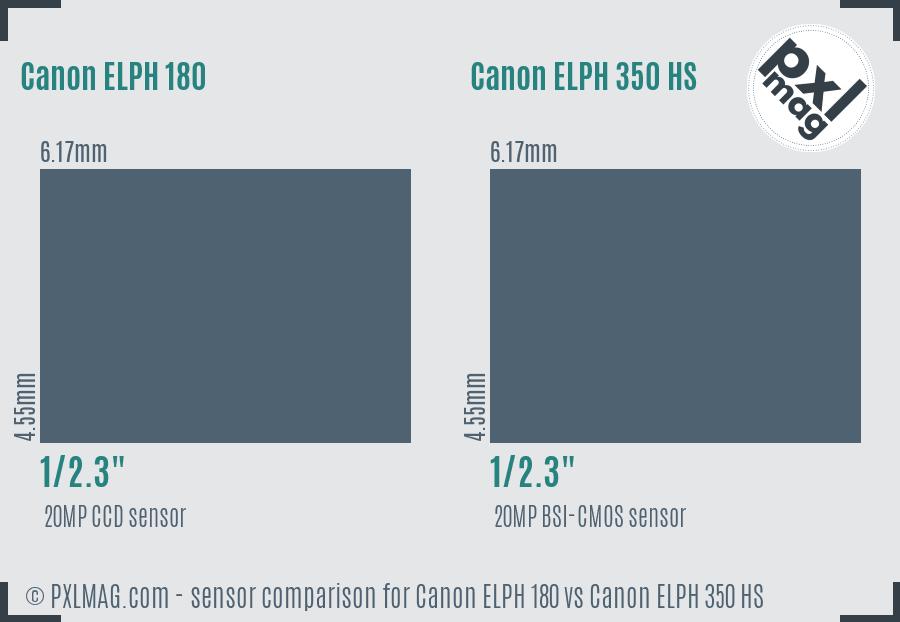 Canon ELPH 180 vs Canon ELPH 350 HS sensor size comparison