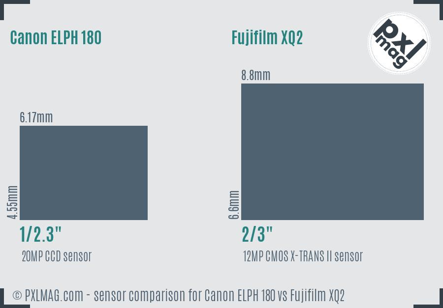 Canon ELPH 180 vs Fujifilm XQ2 sensor size comparison