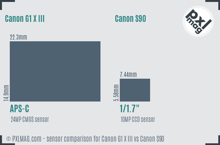 Canon G1 X III vs Canon S90 sensor size comparison