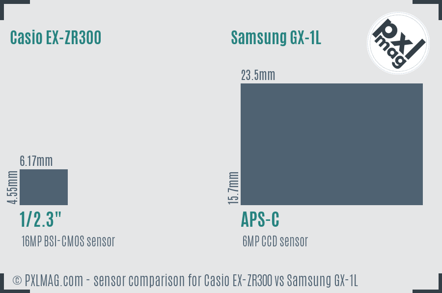 Casio EX-ZR300 vs Samsung GX-1L sensor size comparison