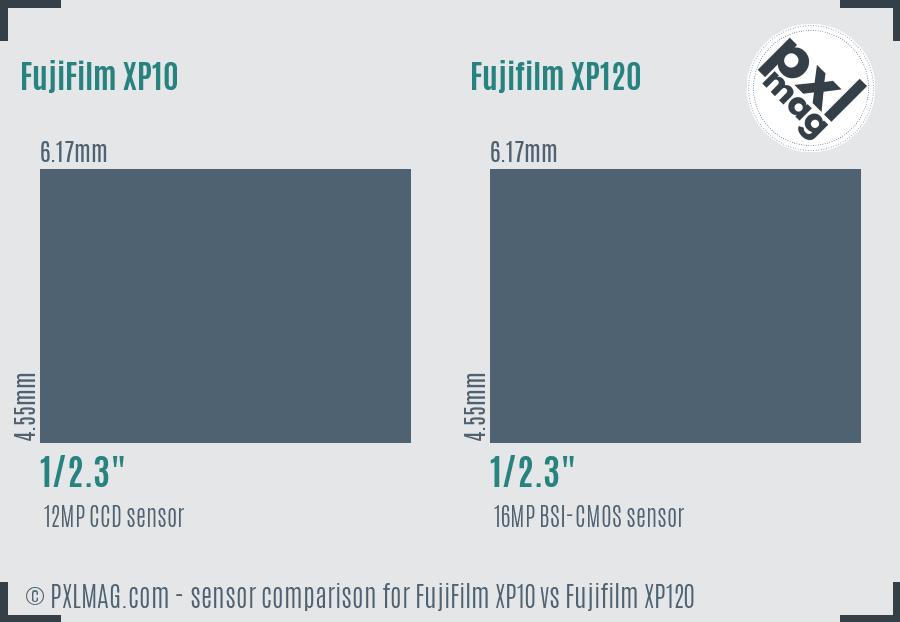 FujiFilm XP10 vs Fujifilm XP120 sensor size comparison