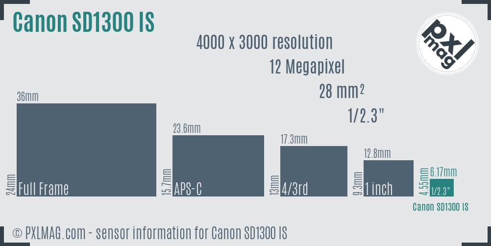 Canon PowerShot SD1300 IS sensor size