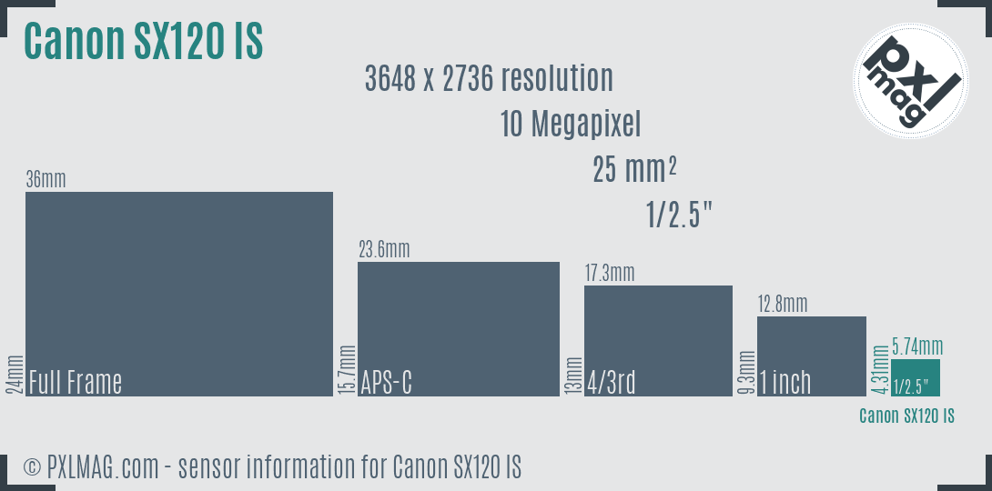 Canon PowerShot SX120 IS sensor size
