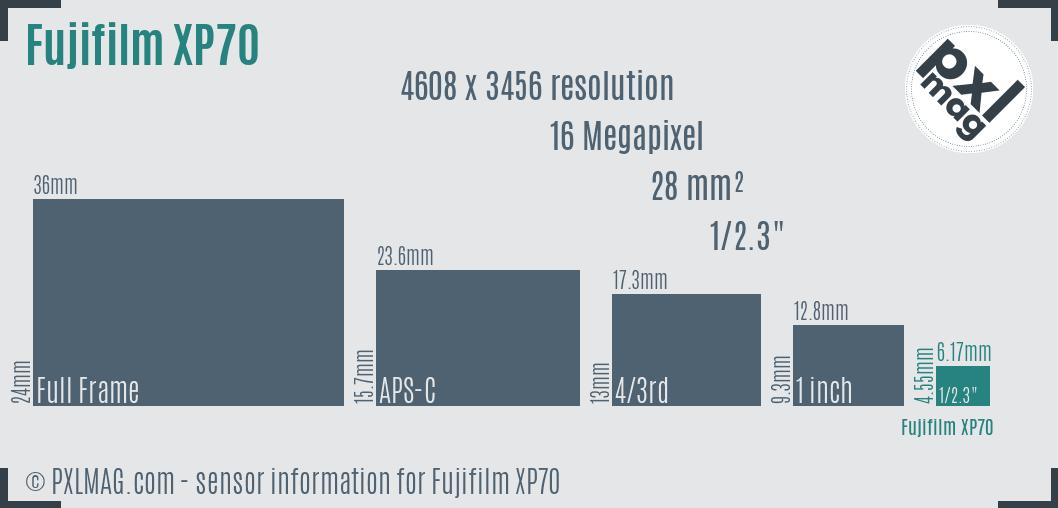 Fujifilm FinePix XP70 sensor size